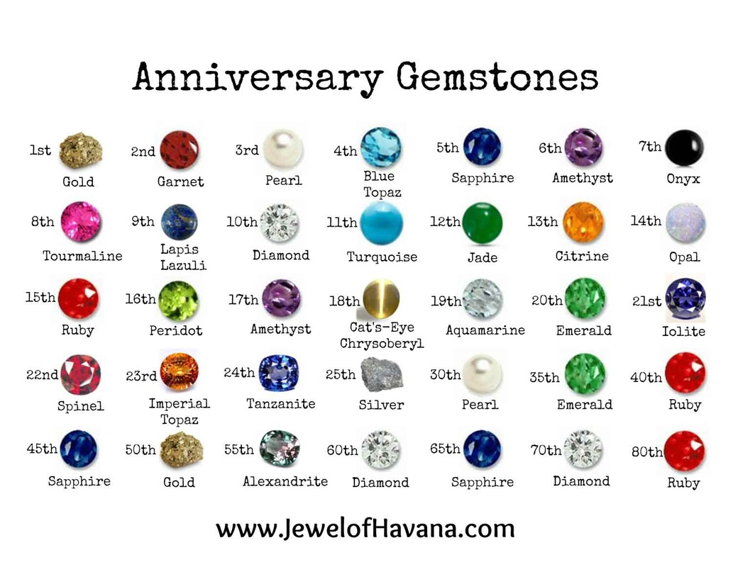 Anniversary Gemstone Gift Guide - Jewel of Havana Handcrafted Jewelry
